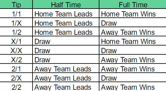 Half Time/ Full Time bets - What is HT/FT and how to bet